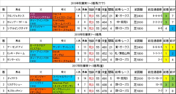 秋華賞2020過去データ