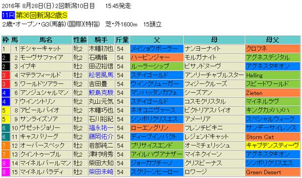 新潟2歳ステークス2016出馬表