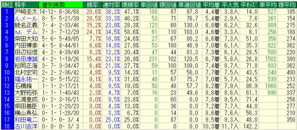 青葉賞2018騎手データ