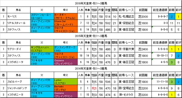 天皇賞秋2017過去データ
