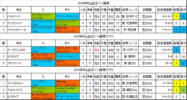 中山記念2017過去データ