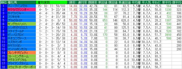 京都牝馬S2015種牡馬データ