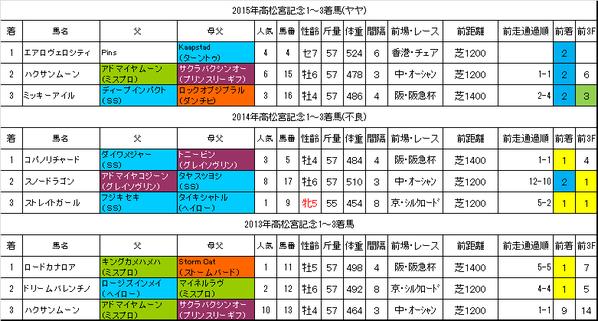 高松宮記念2016過去データ