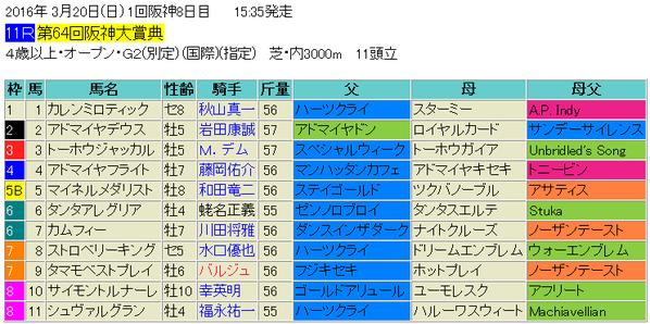 阪神大賞典2016出馬表