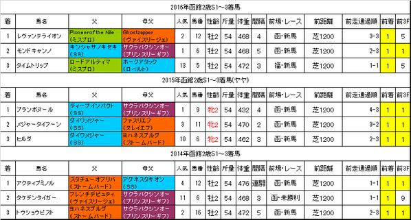 函館2歳ステークス2017過去データ