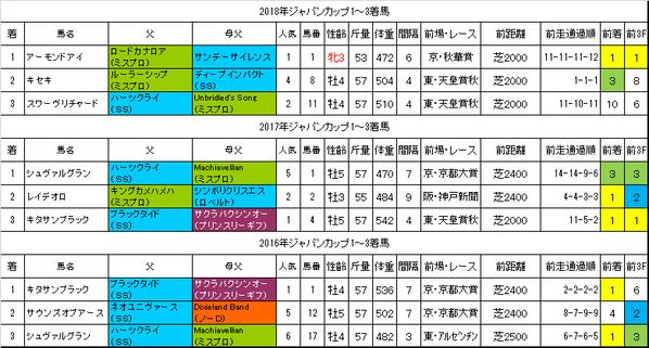 ジャパンカップ2019過去データ