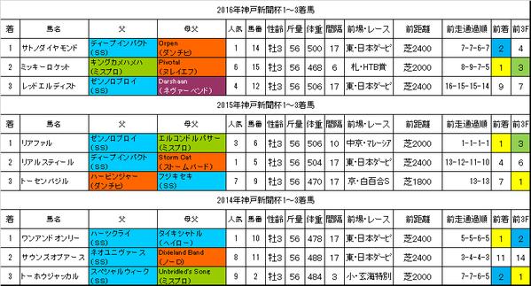 神戸新聞杯2017過去データ
