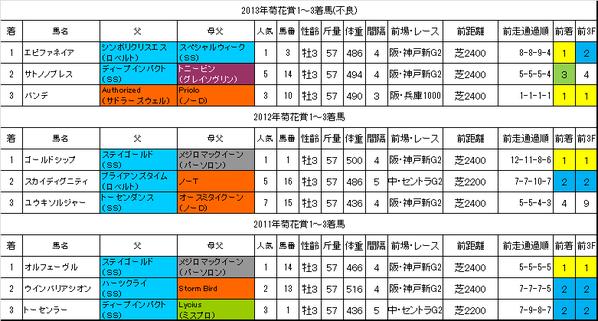 菊花賞2014過去データ