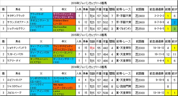 ジャパンカップ2017過去データ
