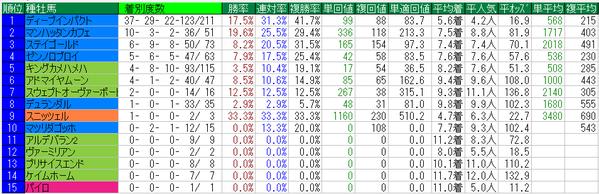 桜花賞2015種牡馬データ