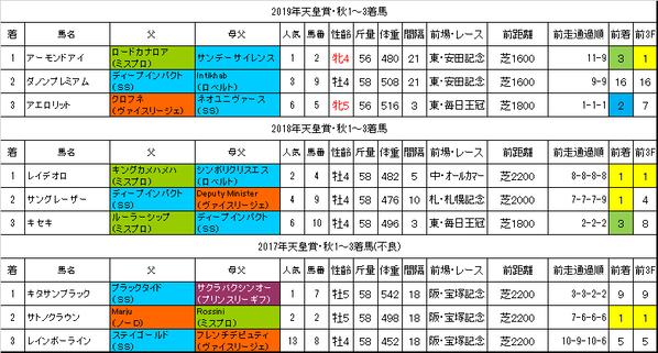 天皇賞秋2020過去データ