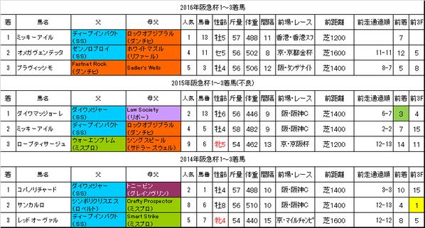 阪急杯2017過去データ