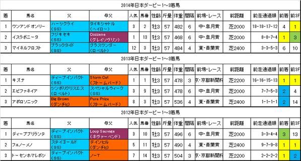 日本ダービー2015過去データ