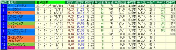 秋華賞2017種牡馬データ
