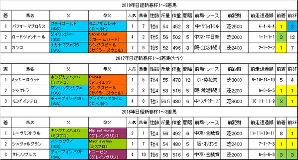 日経新春杯2019過去データ