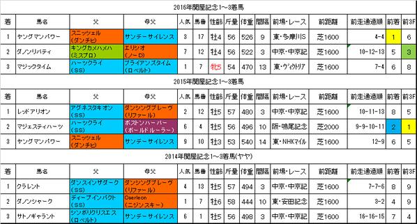 関屋記念2017過去データ