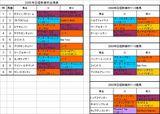 日経新春杯出馬表