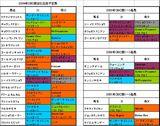 CBC賞出走予定馬