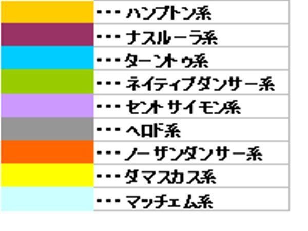6月24日系統色分け・競馬新聞風...