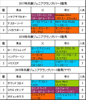 兵庫ジュニアグランプリ2018予想