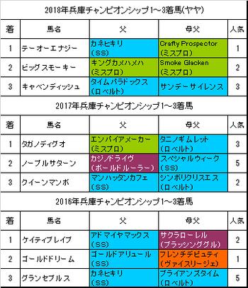 兵庫チャンピオンシップ2019予想