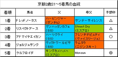 京都2歳ステークス2015結果