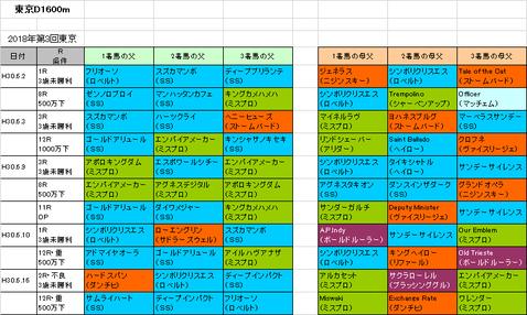 ユニコーンステークス2018予想参考東京D1600m