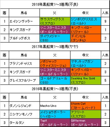 黒船賞2019予想