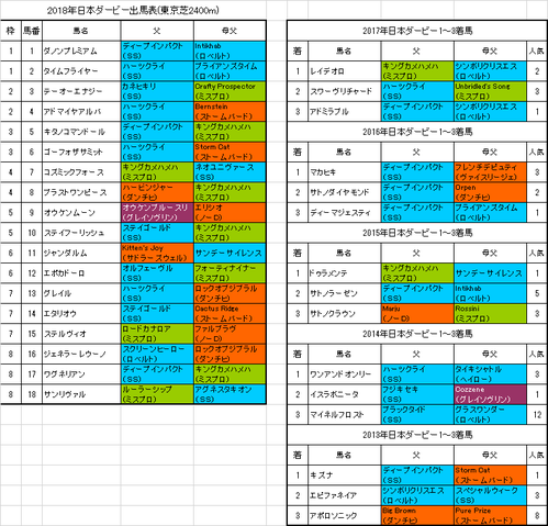 日本ダービー2018出馬表