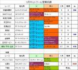 キルトクール5月営業成績.JPG
