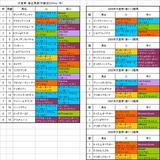2005年天皇賞・春出馬表(近5年の結果つき)