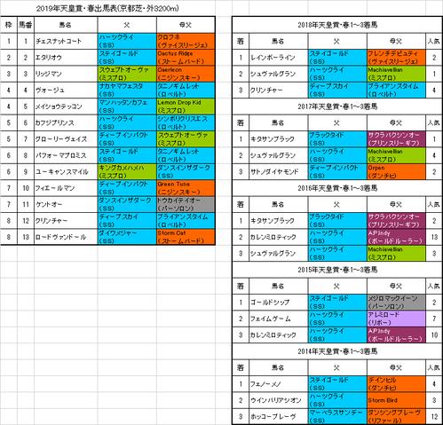 天皇賞・春2019出馬表