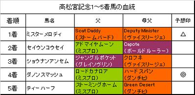 高松宮記念2019結果