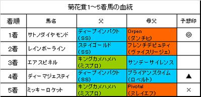 菊花賞2016結果