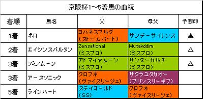京阪杯2016結果