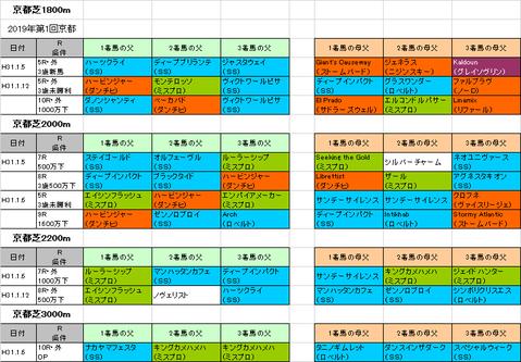 日経新春杯2019予想参考