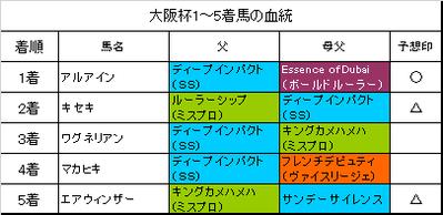 大阪杯2019結果