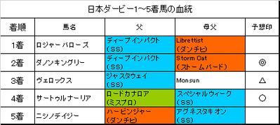 日本ダービー2019結果