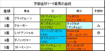 京都金杯2018結果