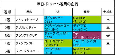 朝日杯フューチュリティステークス2018結果