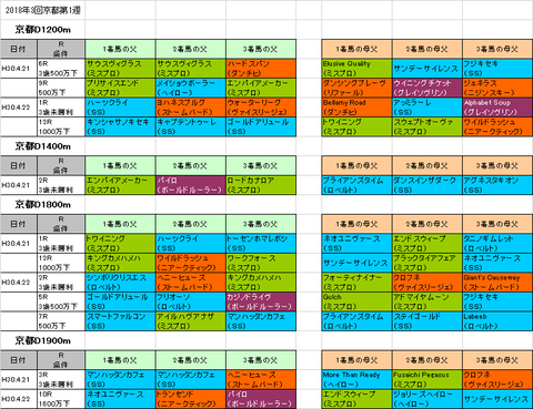 天王山ステークス2018予想参考