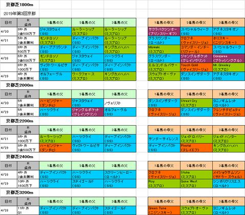 京都新聞杯2019予想参考