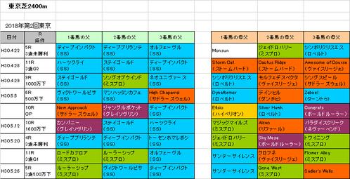 日本ダービー2018予想参考東京芝2400m