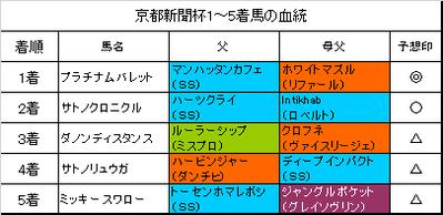 京都新聞杯2017結果