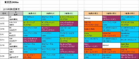 日本ダービー2019予想参考東京芝2400m