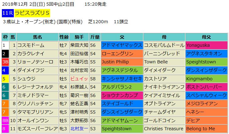 ラピスラズリステークス2018】予...
