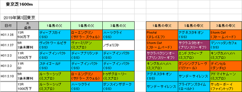 クイーンカップ2019予想参考東京芝1600m