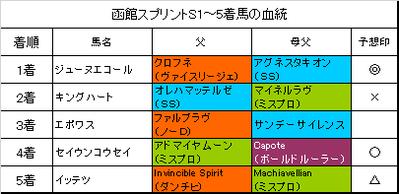 函館スプリントステークス2017結果