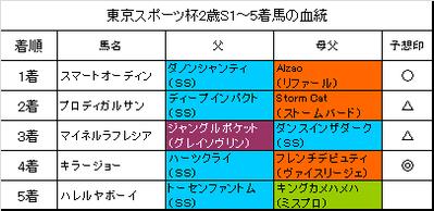 東京スポーツ杯2歳ステークス2015結果