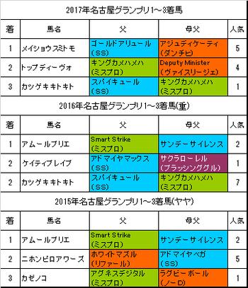 名古屋グランプリ2018予想